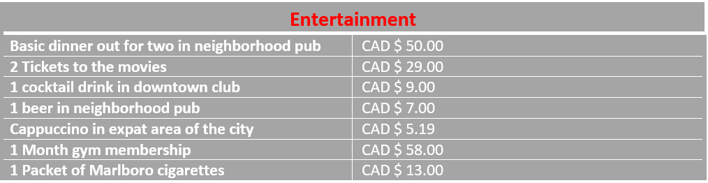 infograph of entertainment cost Edmonton Canada