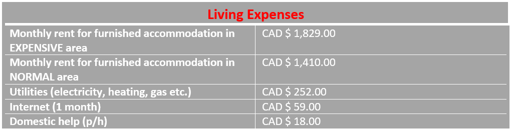 infograph living costs in Edmonton Canada