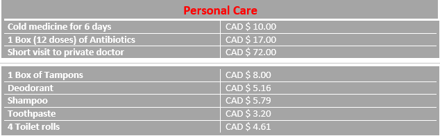 Cost of personal care in Canada