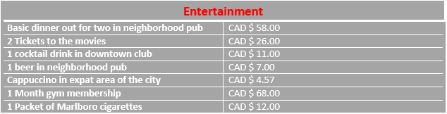 Icon of entertainment costs