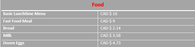 Graph of food prices in Hamilton