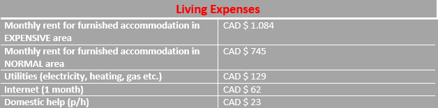 living expenses graph in Hamilton