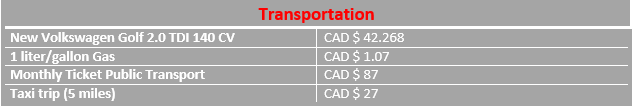 Graph of transportation costs in Hamilton