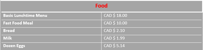 infograph average food costs in Mississauga