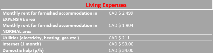 infograph of living expense in Mississauga