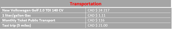 infograph average transportation costs Mississauga
