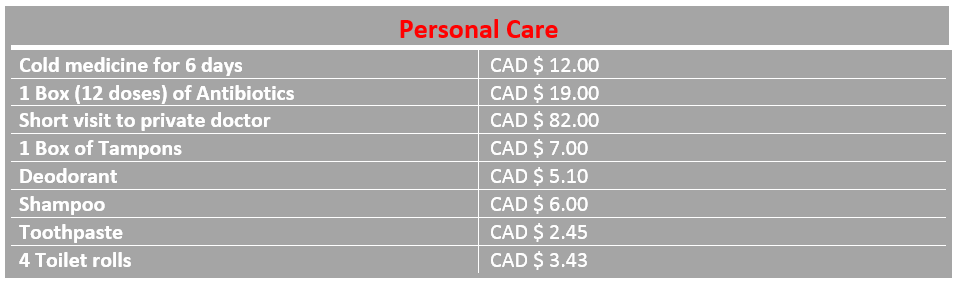 Table average costs of personal care Saskatoon