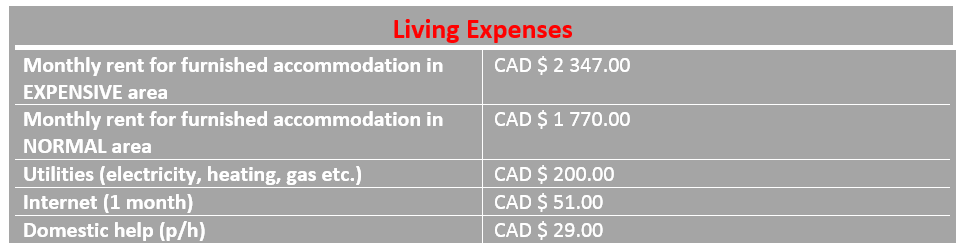 Icon of living expenses