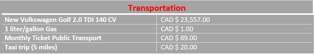transportation costs in Victoria BC