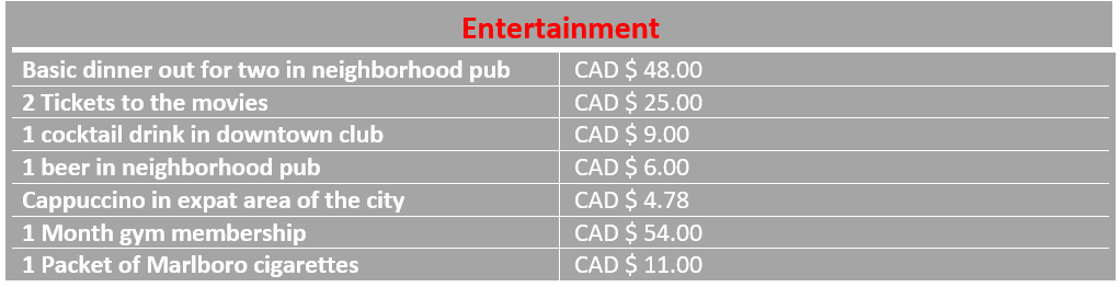 Graph of average entertainment costs in Ottawa, Canada