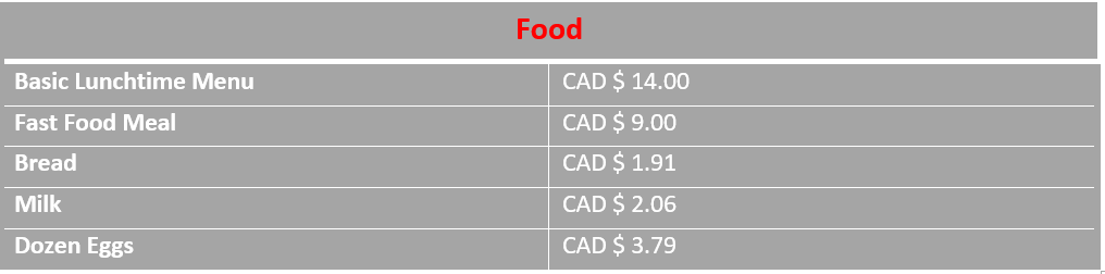 Graph of average food prices in Ottawa