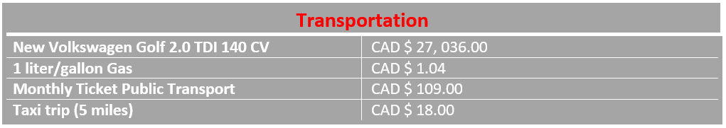 Table of avergae transportation costs in Ottawa