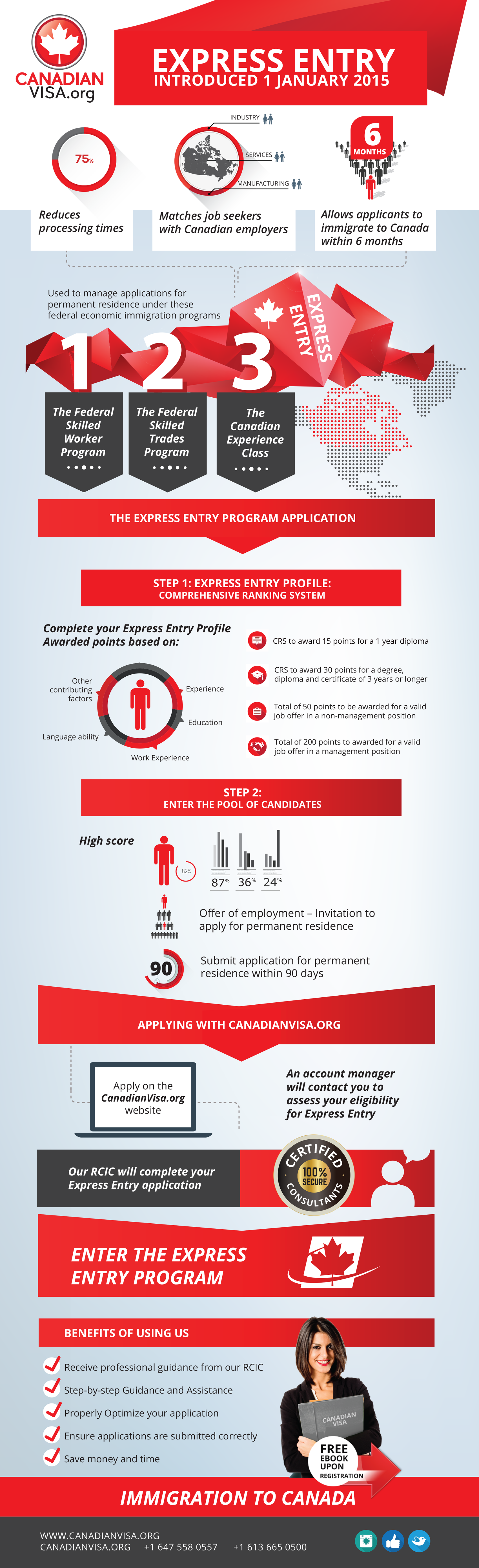 infograph of Express Entry in Canada