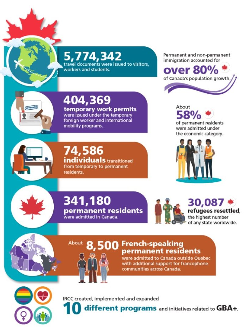 infographic of Canadian Immigration in 2019 |  Immigrant Communities in Canada