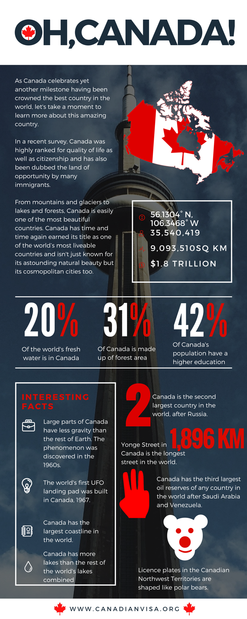 infograph interesting facts about Canada