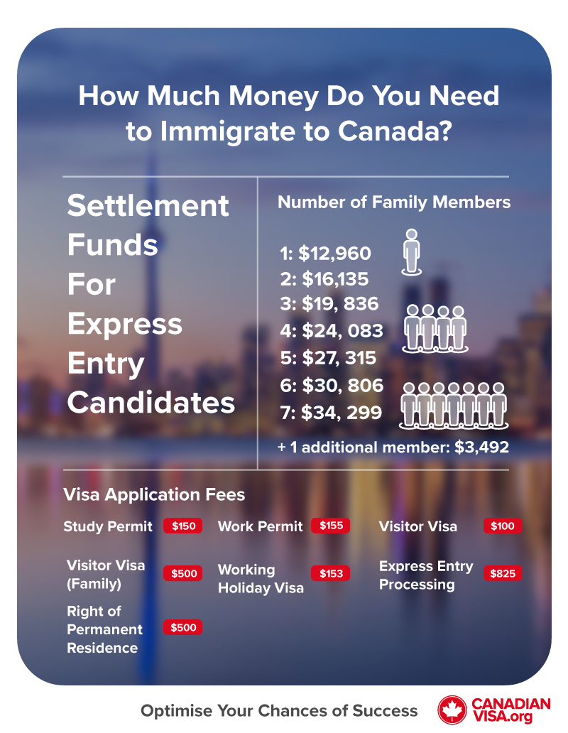 Infographic | How much money do you need to immigrate to Canada