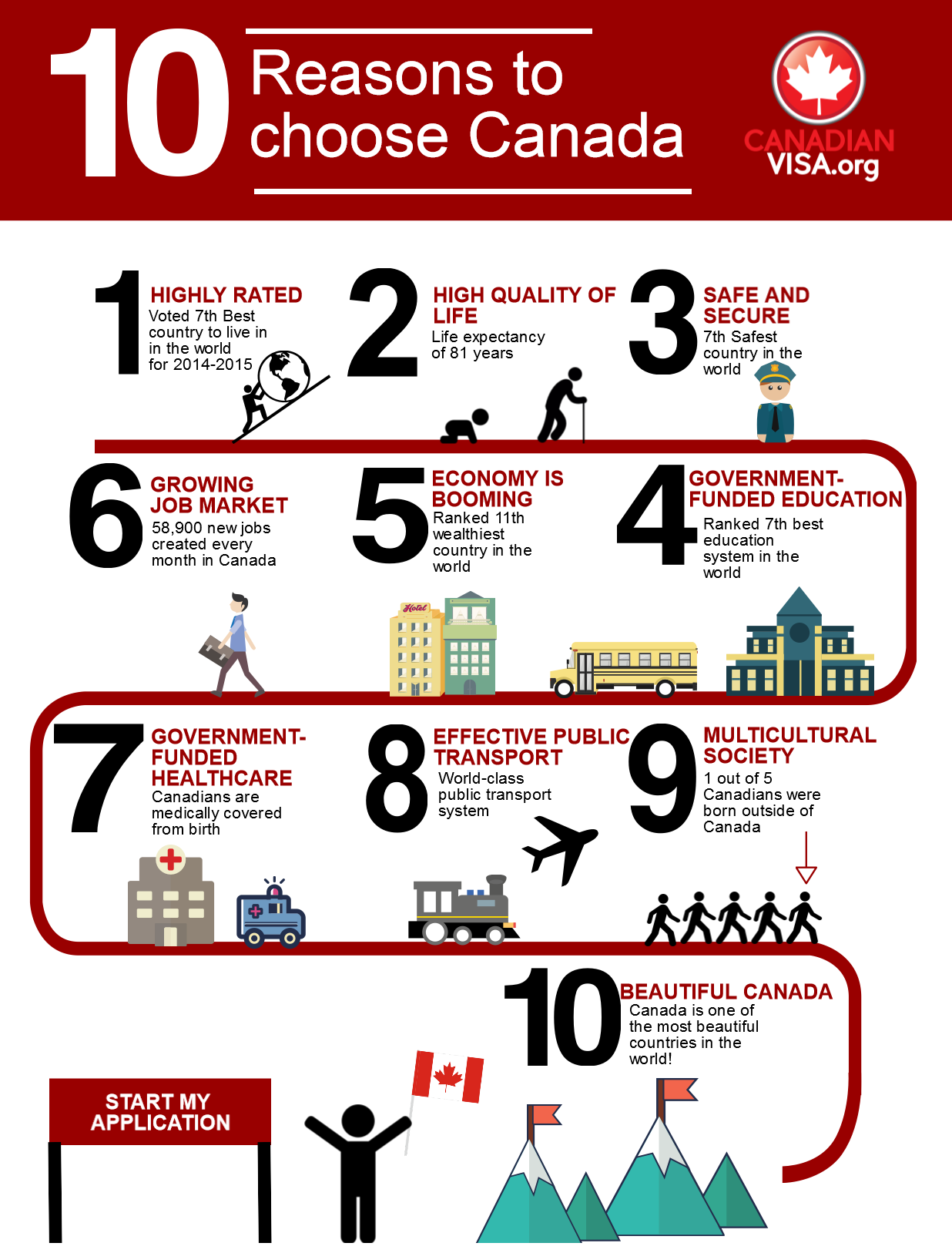 Inforgraph choose canada
